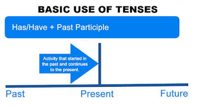 Rule of Tenses - Explained in Easy Language