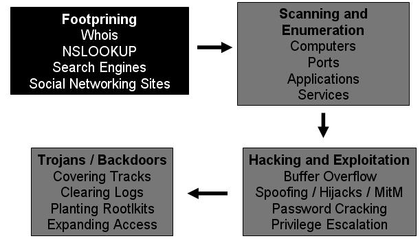 FootPrinting-First Step Of Ethical Hacking - The World of IT & Cyber