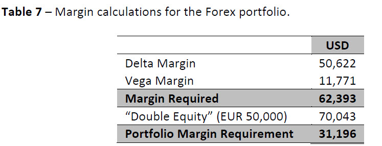 What is margin in forex trading