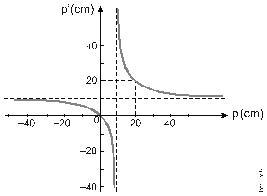... determinada por sua coordenada p , em função da posição do objeto,  determinada por sua coordenada p, ambas medidas em relação ao centro óptico  da lente. 76759c75da