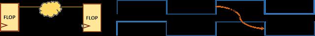 Default setup check for positive edge-triggered register to negative edge-triggered register timing path