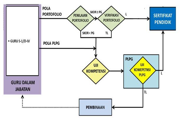 Persyaratan Peserta Sertifikasi Guru Melalui Portofolio dan PLPG