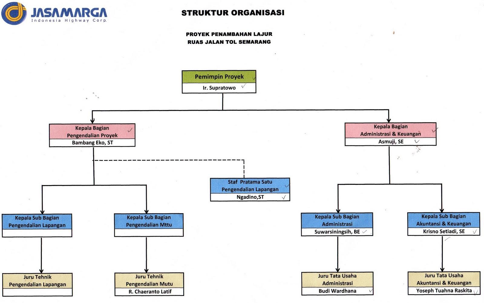 nylasterina: Struktur Organisasi