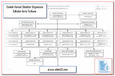 Contoh Format Struktur Organisasi Sekolah Versi Terbaru