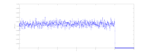 Stochastic Resonance in the Duffing Oscillator with MATLAB