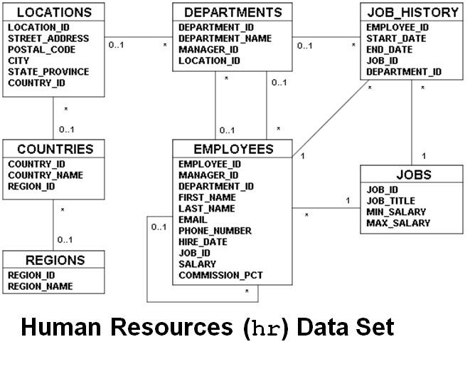 SQL Tutorial: HrSchema