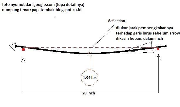 Apa arti spine deflection pada arrow anak panah papatembak tapi kita gak usah capek2 tes sendiri karena biasanya dari pabrik udah ada data lengkapnya ini contoh untuk arrow easton platinum ccuart Choice Image