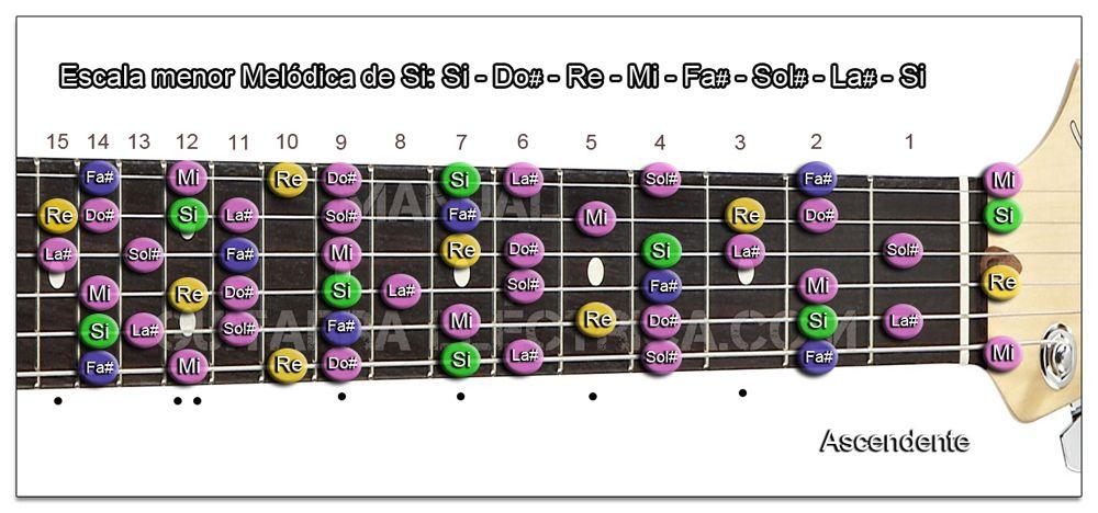 Escala Guitarra menor Melódica (Si - B) Zurdo