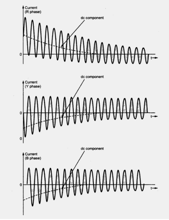 3 phase sudden short circuit of an alternator