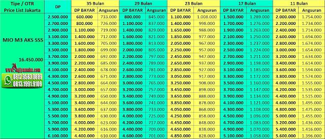 Price List Kredit Motor  Yamaha Mio M3 AKS SSS, Harga Motor Yamaha, Promo Yamaha, Price List Yamaha, Simulasi Kredit Motor Yamaha, Harga Motor Matic Yamaha, Kredit Motor Murah Yamaha, Kredit Motor Online, Harga Yamaha 2018