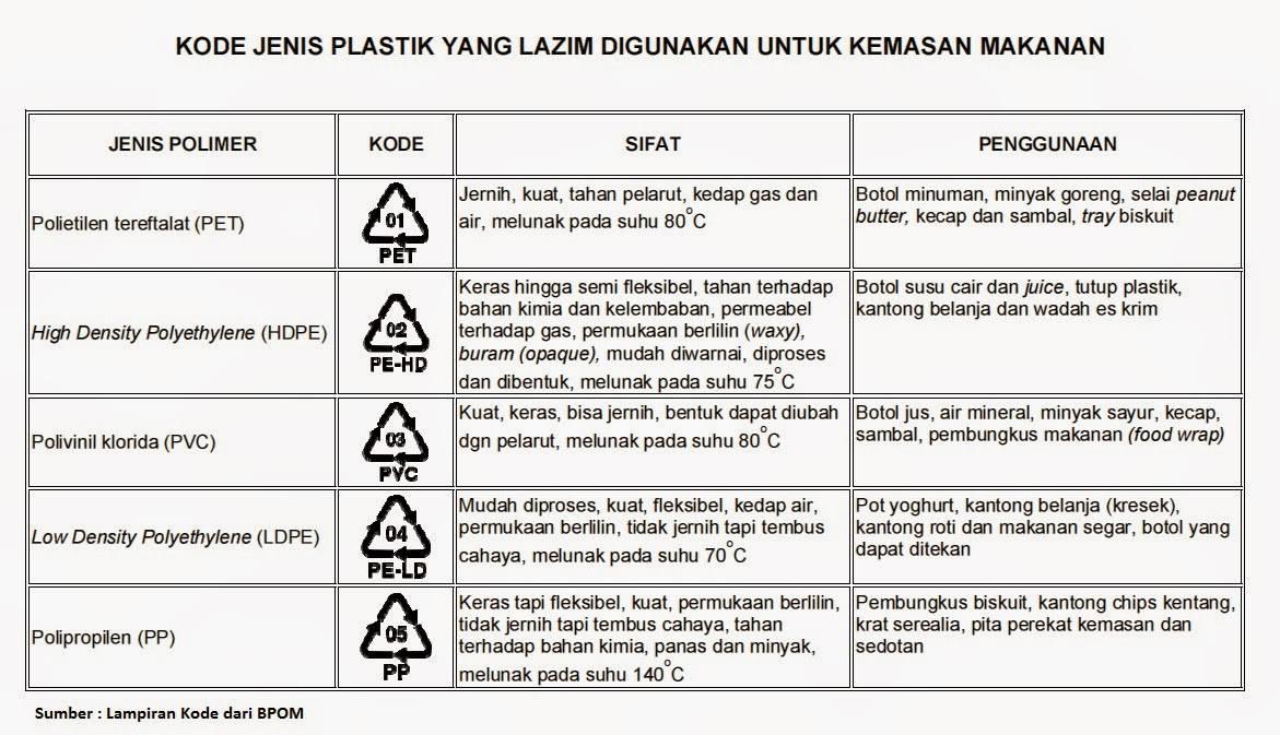 Tabel Kode Wadah Plastik dari BPOM