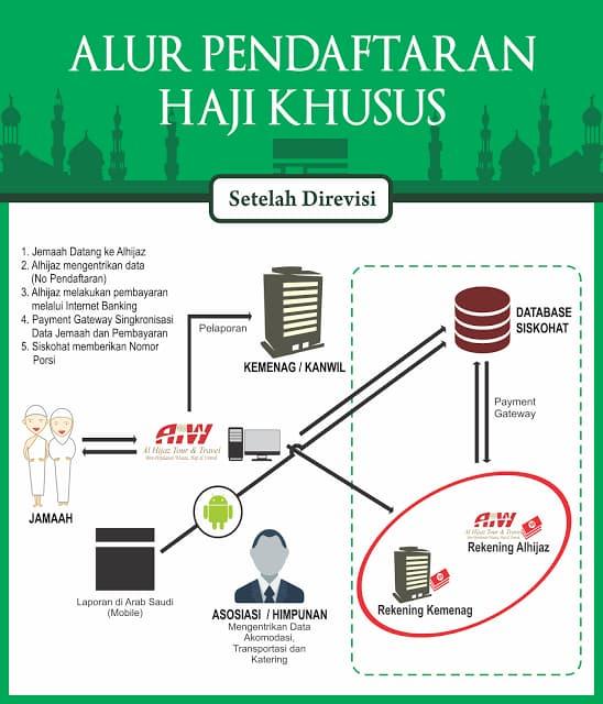 alur-haji