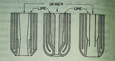 Oxygen lime injection Lance - OLP process