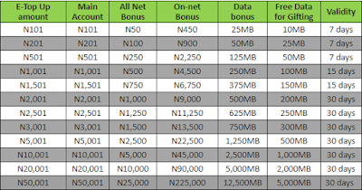 glo etop up bonus for calls and data