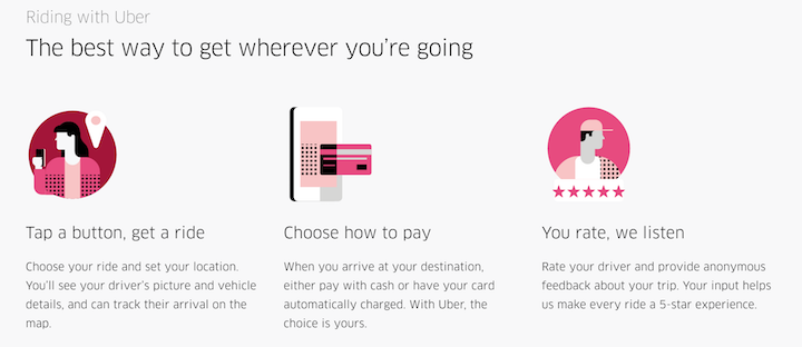 HOW UBER WORKS?