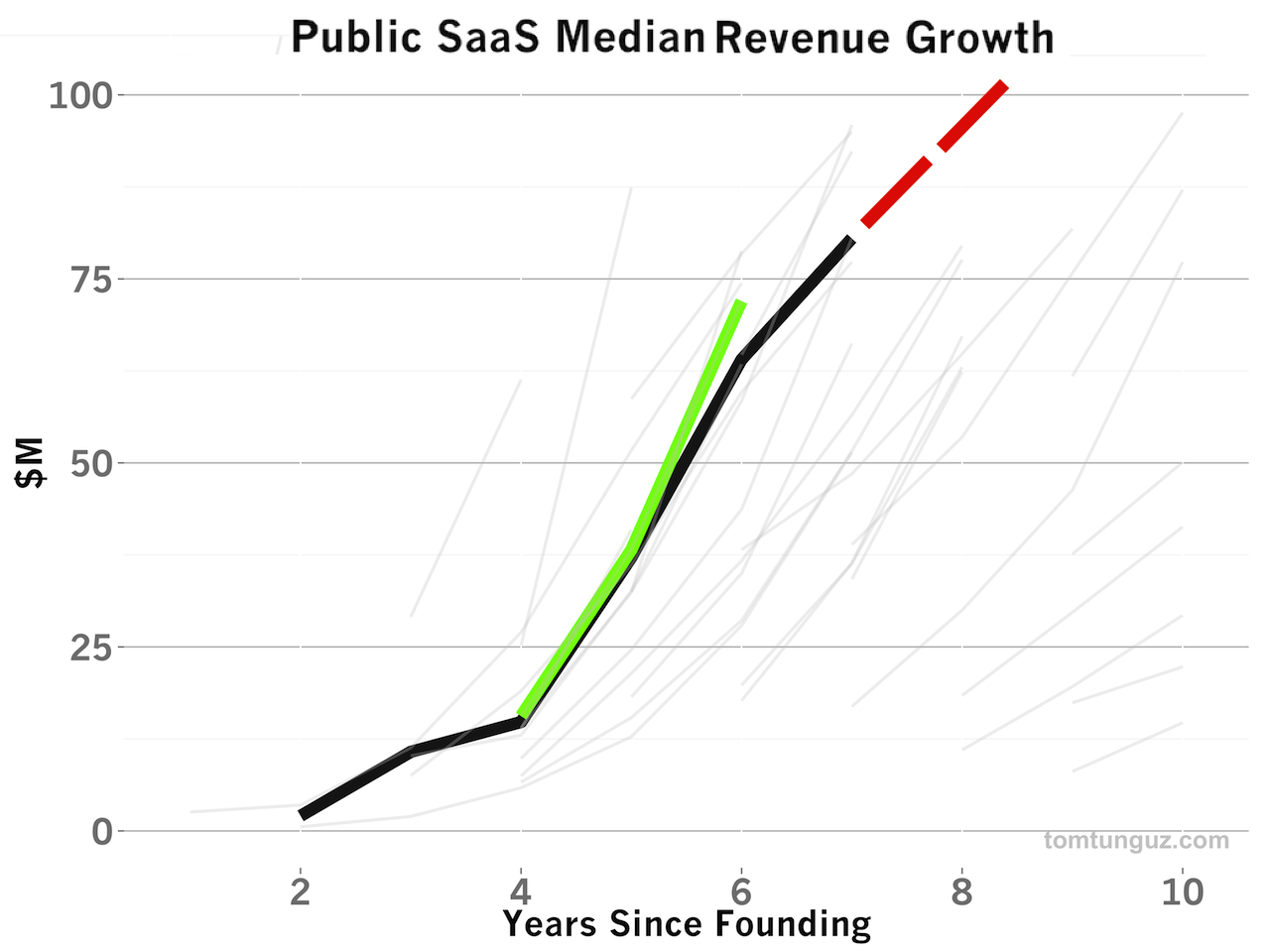 medium resolution of you can also see this growth pattern in reality here is a telling graph of the median saas revenue level pre ipo that i borrowed from tom tunguz