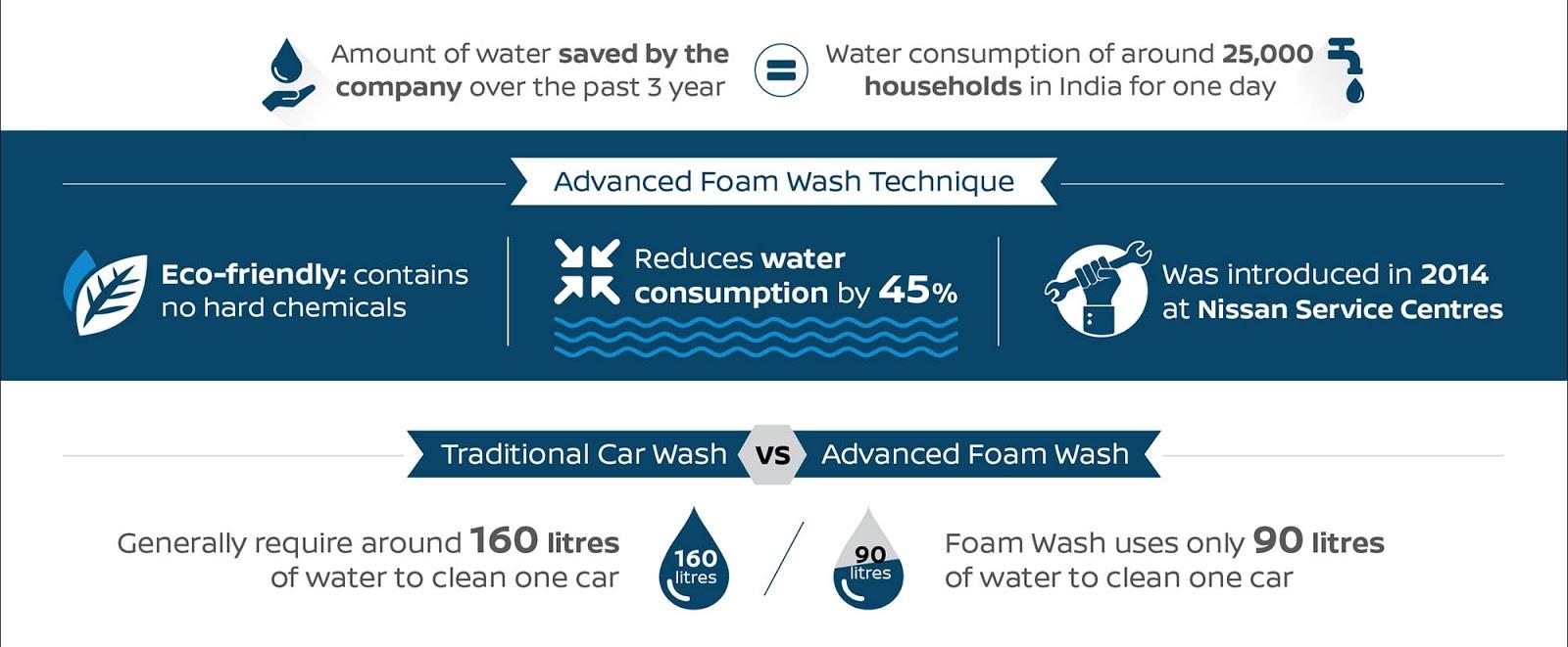 web car foam wash infographic 02 Η Nissan καινοτομεί και στο πλύσιμο των μοντέλων της ! car, Car wash, Innovation, Nissan, Nissan GT-R, Τεχνολογία