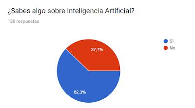 Encuesta sobre inteligencia artificial 3