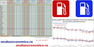 Cât s-au scumpit carburanții de la începutul anului și cât s-au ieftinit față de anul trecut în statele UE