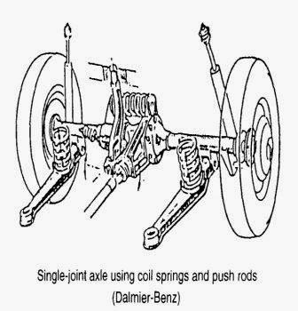 idealnya semua penumpang yang ada di dalam kendaraan tidak mencicipi adanya gerakan SISTEM SUSPENSI pada MOBIL : Fungsi, Jenis, Bagian-bagian