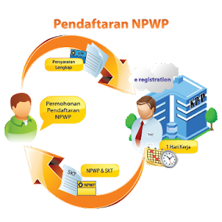 Syarat dan Proses Pendaftaran NPWP