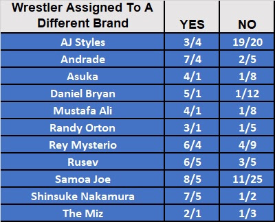 WWE Roster Shake Up 2019 Betting - Smackdown Talent