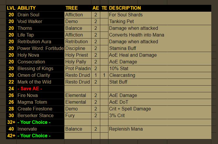 LYFE: [Build] Holy Void | Leveling 20+