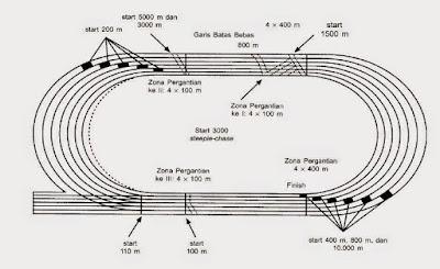 Gambar ukuran Lapangan Atletik Lari Estafet - berbagaireviews.com