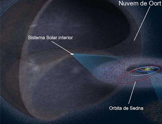 Nuvem de Oort - órbita de Sedna