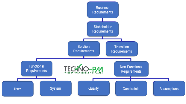 requirements breakdown structure to the requirements traceability matrix
