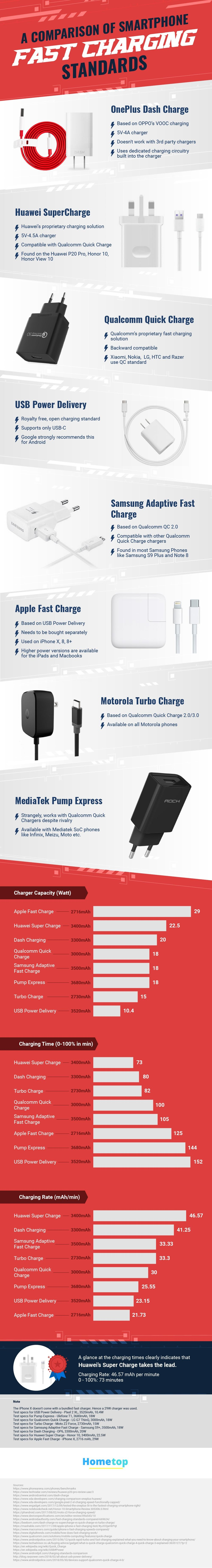 A Comparison Of Smartphone Fast Charging Standards #Infographic