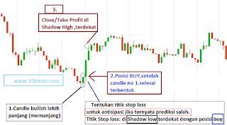 cara trading forex tanpa indikator