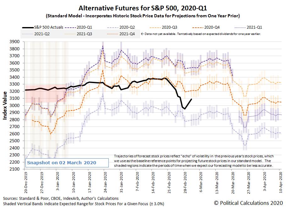 Alternative Futures - S&P 500 - 2020Q1 - Standard Model - Snapshot on 2 Mar 2020