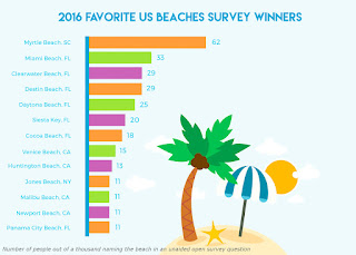 Chart of Amreica's favorite beaches by Tipspoke.com