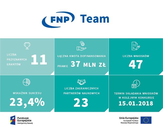TEAM konkurs 4_2017 w liczbach infografika - źródło FNP