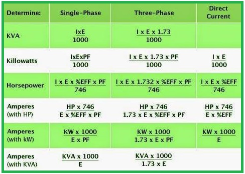 How to Determine KVA, KW, HP, and AMP?  EEE COMMUNITY