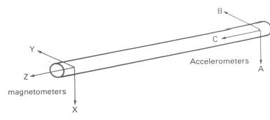 Orientation of Sensors in Tool