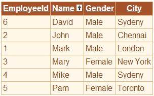 Employee Data Sorted By Name In Ascending Order
