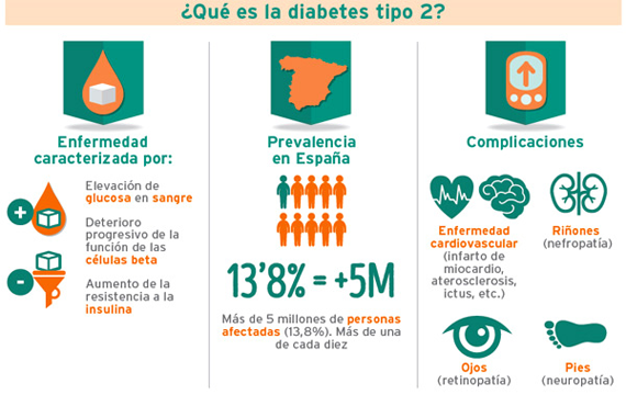 LA DIABETES TIPO 2 CAUSAS Y EFECTOS | Cura la Diabetes tipo 2