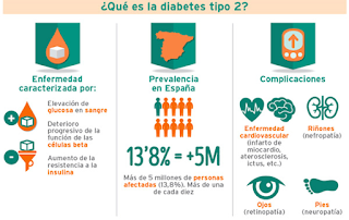 LA DIABETES TIPO 2 CAUSAS Y EFECTOS