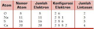 Cara Menentukan dan Mencari Jumlah Proton, Jumlah Elektron, Jumlah Neutron serta Menghitung Elektron Valensi