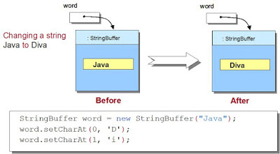 How to replace a substring in Java?