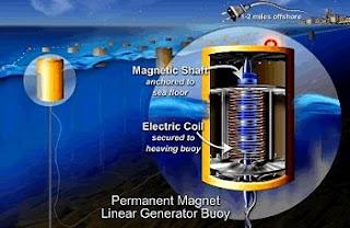 wave power generator buoy