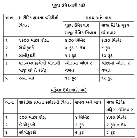 Gujarat forest Guard Physical-Ground Test Information