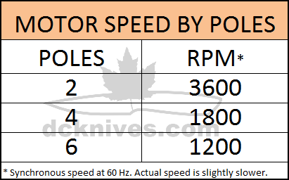 √ Motor Pole And Rpm Chart | Electric Motor Rpm Calculator