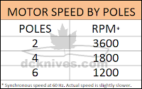 AC motor speed by poles