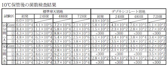 亜塩素酸水併用区では、他の試験国比べ、菌数の立ち上がりを抑えることができました。