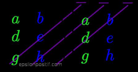 Metode Sarrus
