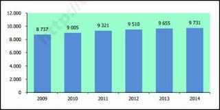 Jumlah Puskesmas di Indonesia 2009-2014