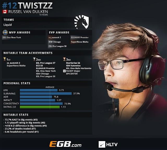 CS:GOトップ20プレイヤー2018 第12位 : Twistzz